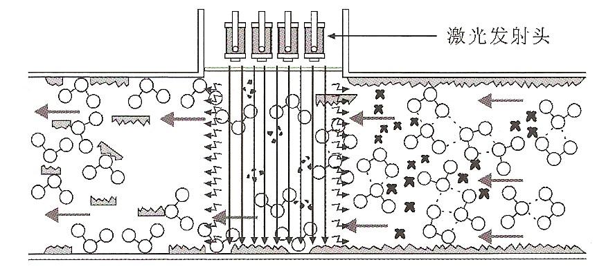 低压蒸汽锅炉;泳池,桑拿,喷泉景观;水厂,电厂 四,激光电子除垢仪性能